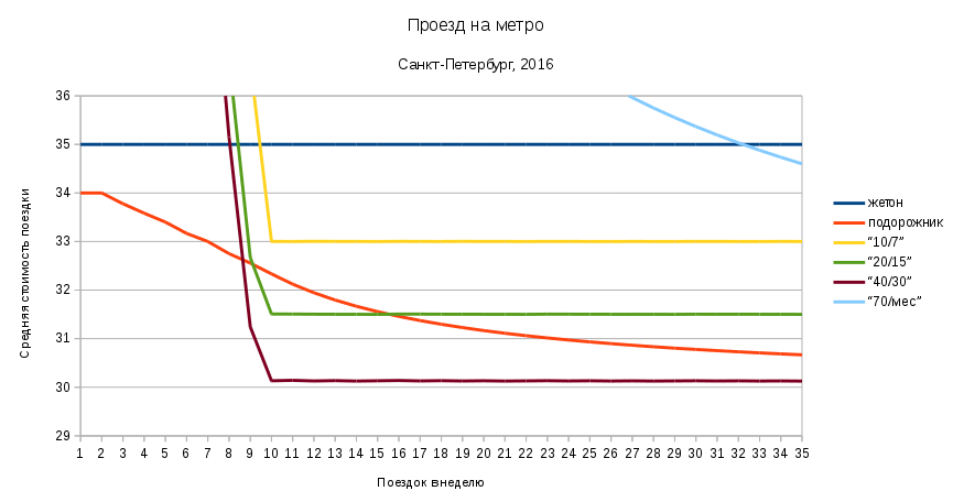 metro2016